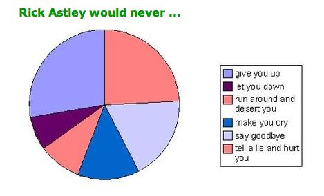 Rickastley